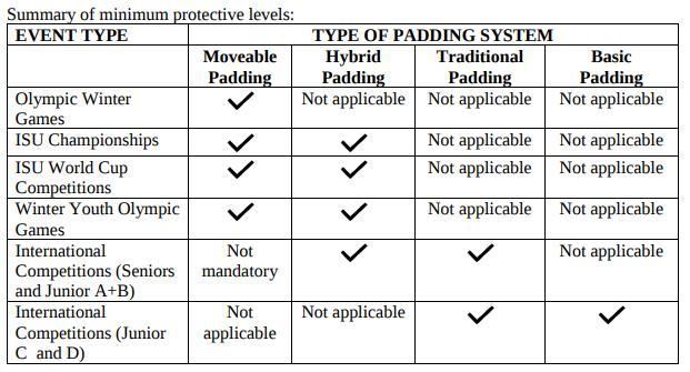 minimum-requirements-safety-padding